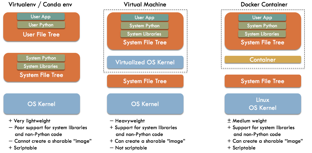 Comparing a Docker-based stack to virtualenv and virtualization