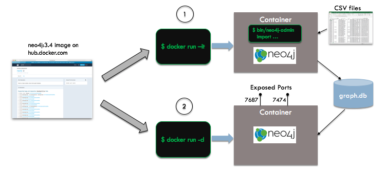 Data-Ken - Docker for Data Scientists: Part 3