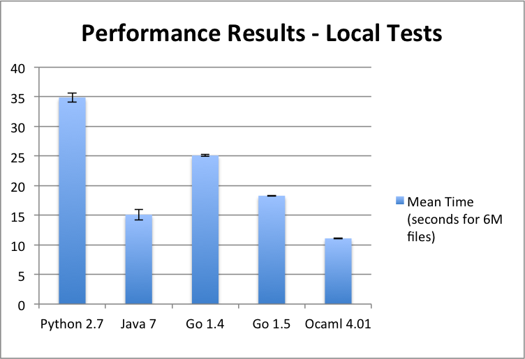 Performance results in seconds - local file walker