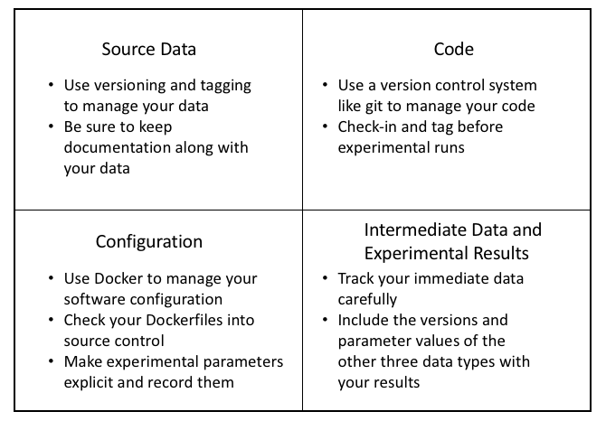 Summary of Best Practices for Data Science Reproducibility