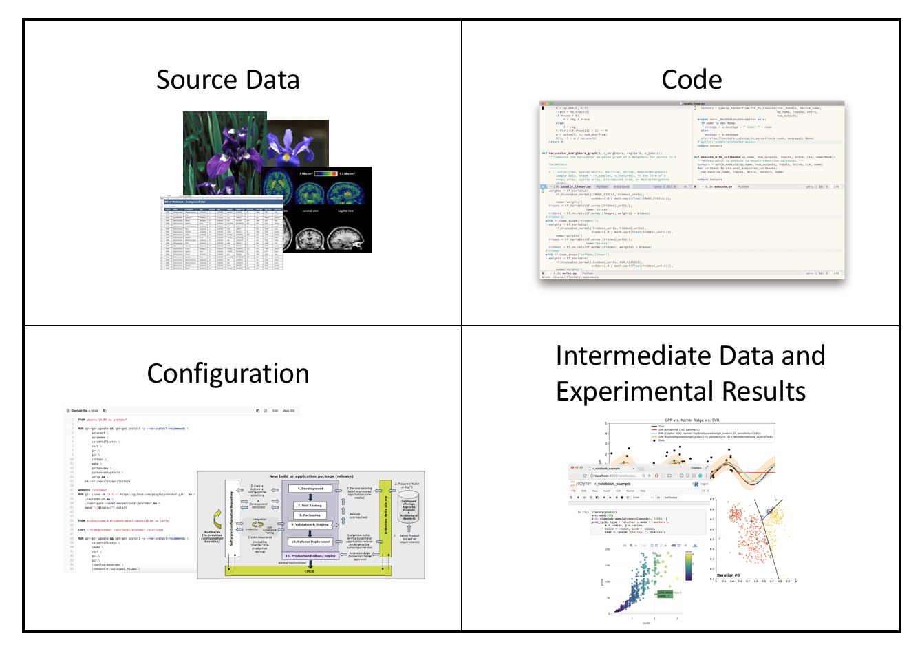 Types of machine learning data