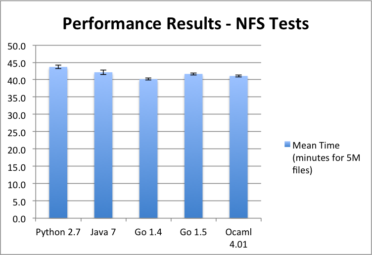 Performance results in seconds - NFS file walker